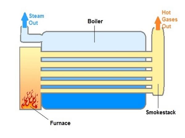 دیگ بخار فایرتیوب یا لوله آتشین