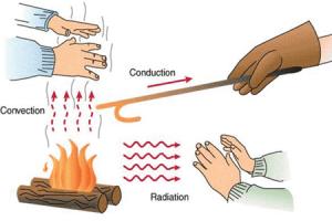 روشهای انتقال حرارت