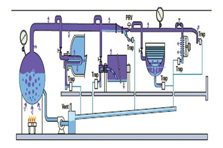 روشهای انتخاب تله بخار
