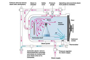 شماتیک چرخه بخار و کندانس در اتوکلاو1
