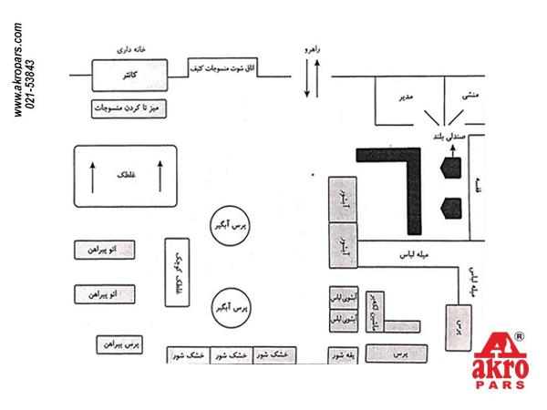 نقشه جانمایی صحیح دستگاه ها در واحد لاندری