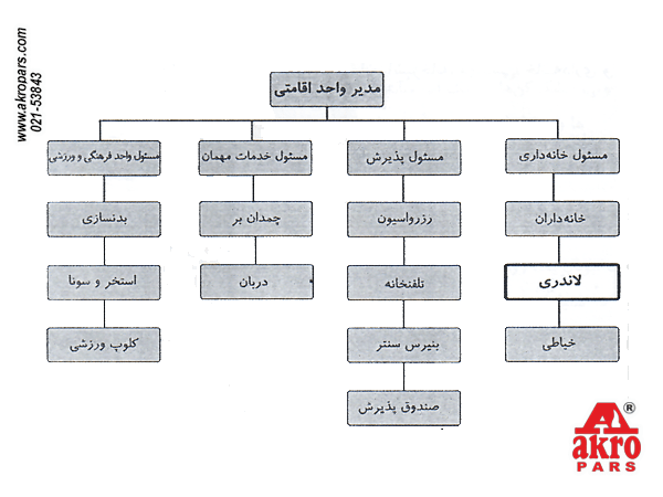 چارت قرارگیری واحد لاندری در سیستم هتلداری