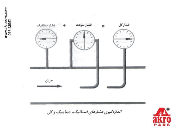 اندازه گیری فشارهای استاتیک، دینامیک و کل (دبی)
