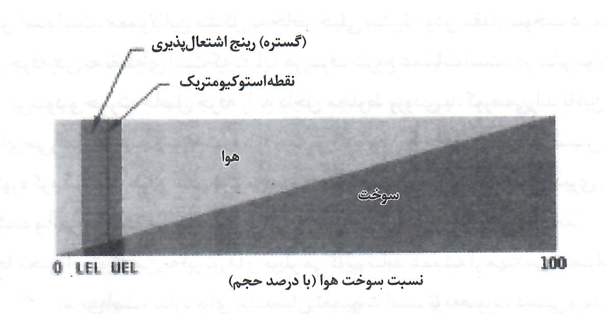 نسبت سوخت هوا (گستره اشتعال پذیری)