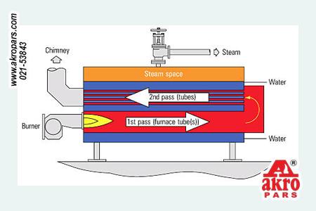 انتقال حرارت در بویلر