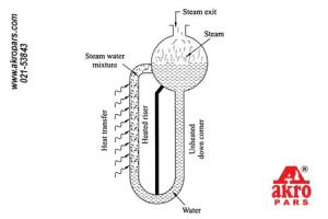 سیرکولیشن در دیگ بخار